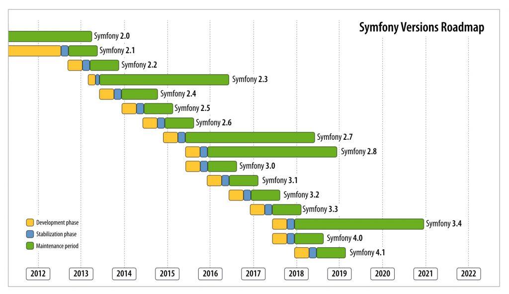 Roadmap Symfony